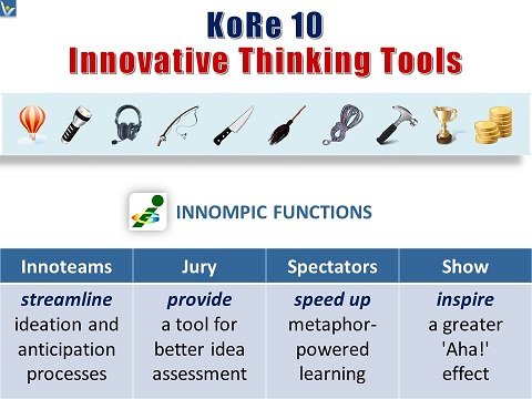 Innovative Thinking Tools - 10 KITT, Innompic Functions, Innompic Games