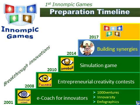 Innompic Games development timeline