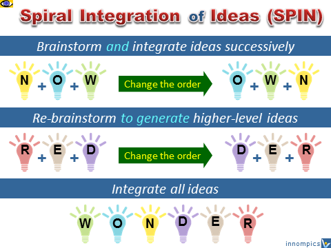 SPIN - advanced brainstorming, spiral integration of ideas, Vadim Kotelnikov