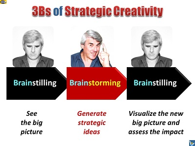 Vadim Kotelnikov Strategic Creativity 3Bs Brainstilling Brainstorming