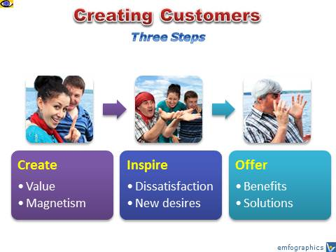 How To Create Customers, Vadim Kotelnikov
