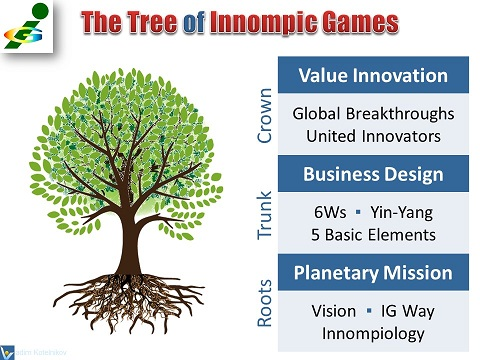IG Tree - business design of harmonious growth of Innompic Games