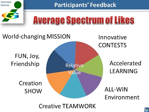 Innompic Games Participants Feedback: Spectrum of Likes, what people like most