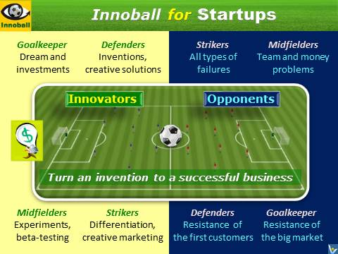 Innompic Games, Innompics contest, Innovation Football,Innoball, for Startups