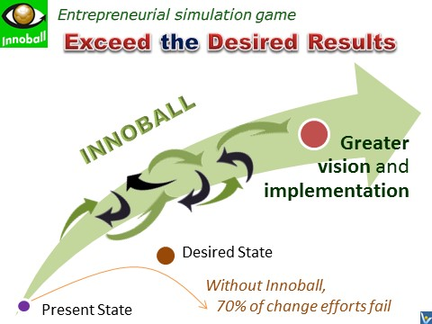 Innoball - Innovation Brainball - how to succeed in radical innovaton