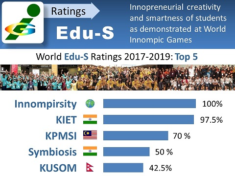 Edu-S Innompic Student Rating of Entrepreneurial Universities