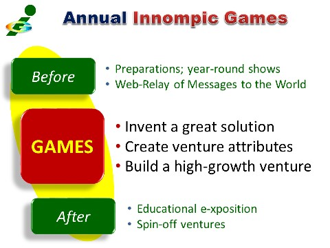 Annual INNOMPIC GAMES - before, during, after