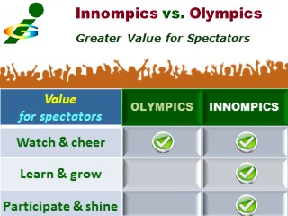 Innompics, Innompic Web Games - Benefits for Internet Spectators