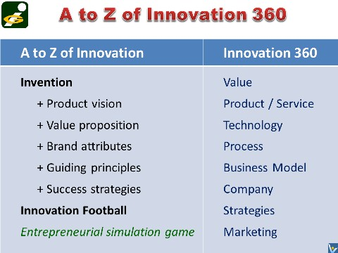 Innompic Games A to Z of Innovation 360