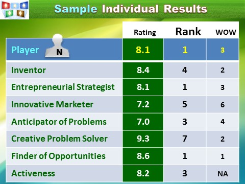 Innompic Games: Assessment of Individual Innovation Capabilities and Entrepreneurial Smartness, sample