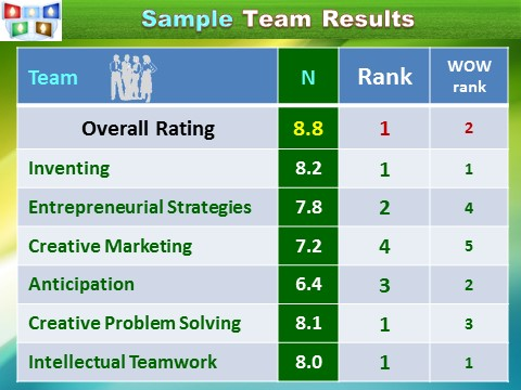 Assessment of Innovation Team, example, Innompic Games