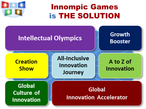 Innompic Games is THE SOLUTION to global problems innovation challenges