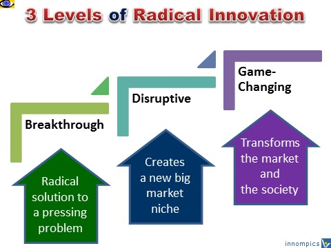 3 levels of RADICAL INNOVATION: Breakthrough, Disruptive, Game-changing innovations