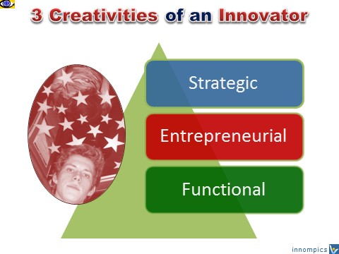3 Creativities of an Innovator: Strategic Creativity, Entrepreneurial Creativity, Functional, Vadim Kotelnikov Dennis