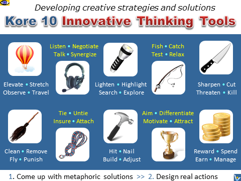 Kore 10 Innovative Thinking Tools