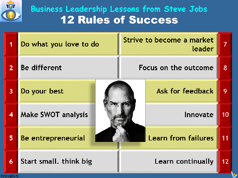 Steve Jobs 12 Success Rules for Entrepreneurial Leaders