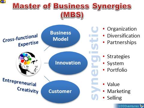 Vadim Kotelnikov innovations MBS Master of Business Synergies