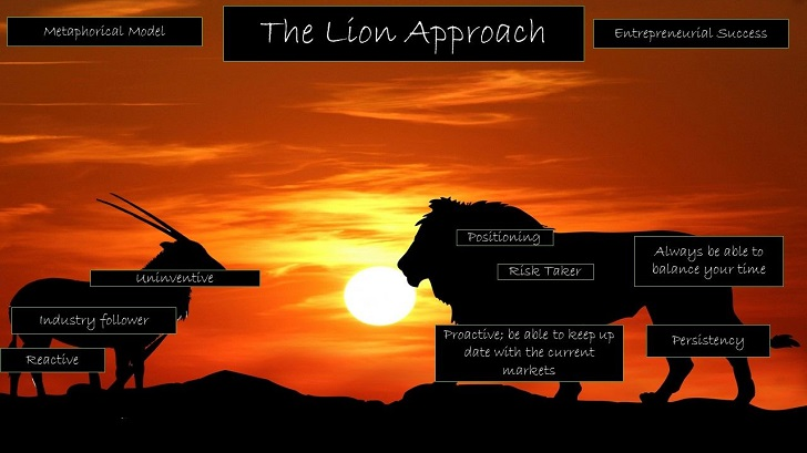 Lion metaphoric model of entrepreneurial success, Kenya SIMBA team
