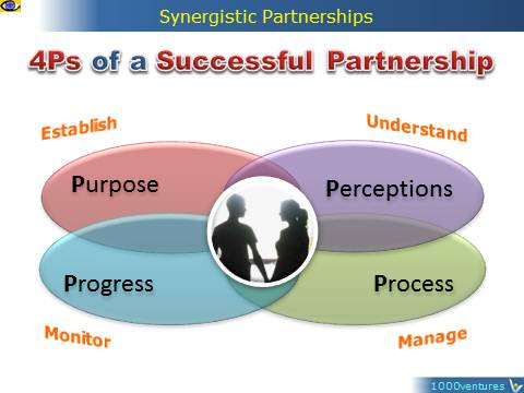 Message to the World on Partertnership, how to build successful partnership, 4Ps, Vadim Kotelnikov