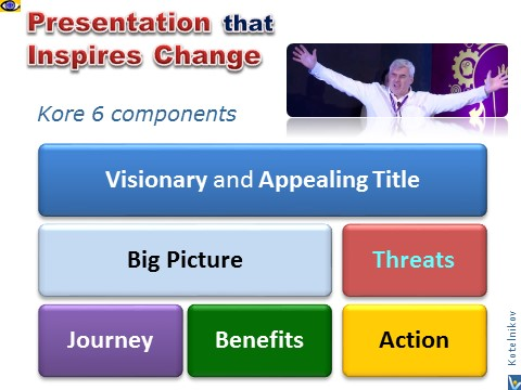 How to Make Change Presentation, Leadership Communication inspiring energizing