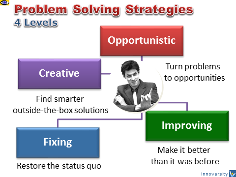 Problem Solving Strategies - 4 Levels, CPS, Creative Solution, Turn Problems to Opportunities, Dennis Kotelnikov